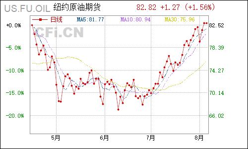 原油-国际原油价格 原油期货最新价格实时数据图插图(1)
