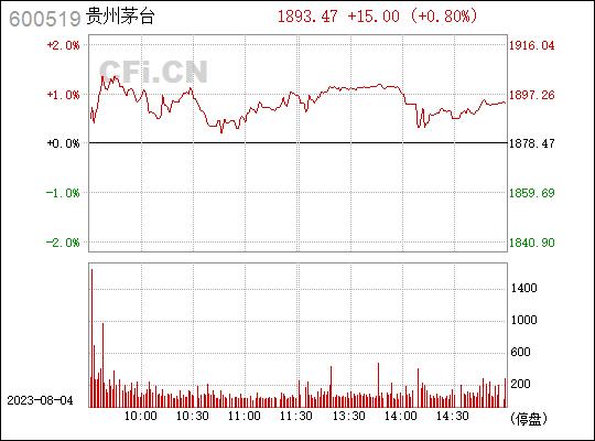 贵州茅台股票走势图