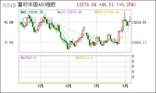 富时a50期指-富时中国a50指数期货行情实时K线图插图(1)
