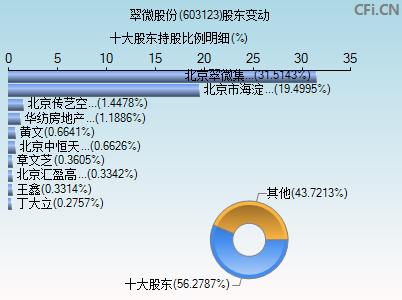 603123股东变动图