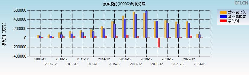 京威股份(002662)(京威股份)利润分配表分析图