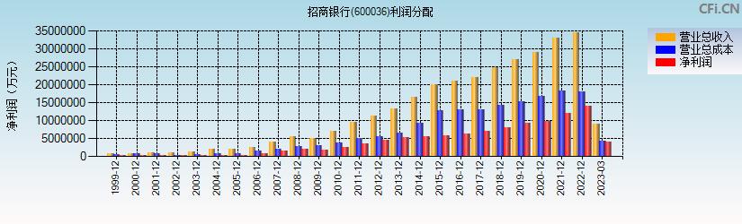 招商银行(600036)(招商银行)利润分配表分析图