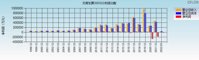天房发展(600322)(天房发展)利润分配表分析图