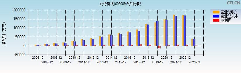 北特科技(603009)(北特科技)利润分配表分析图
