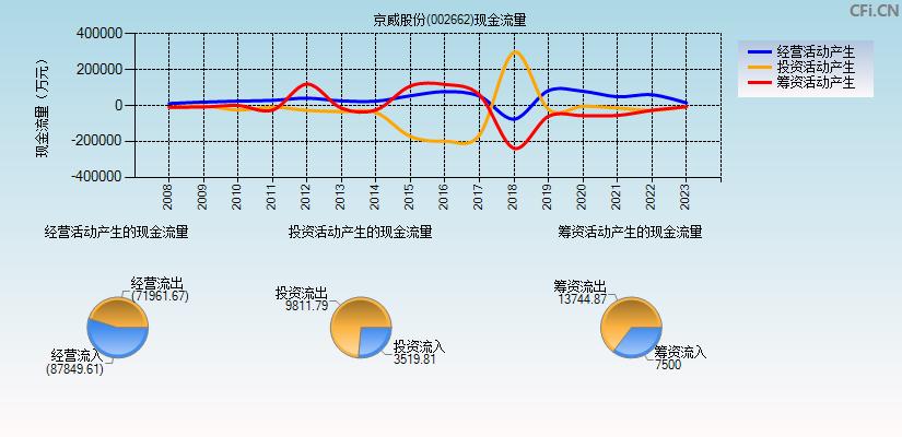 京威股份(002662)(京威股份)现金流量表分析图