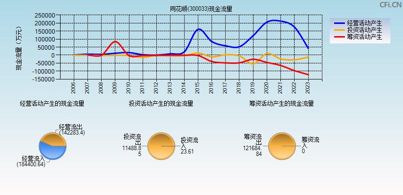 同花顺(300033)(同花顺)现金流量表分析图