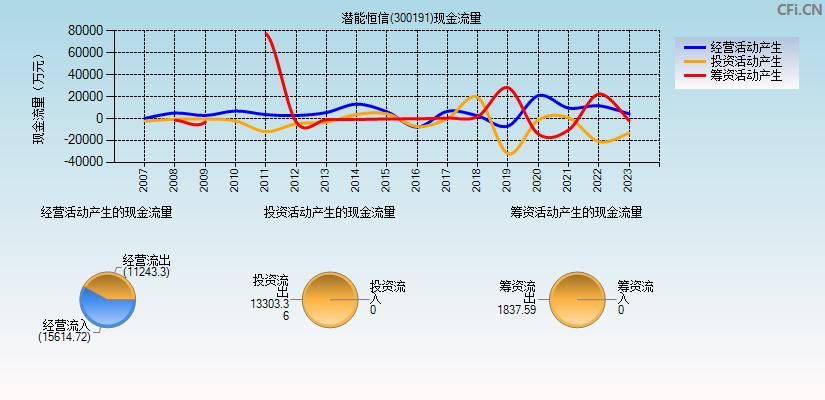 潜能恒信(300191)(潜能恒信)现金流量表分析图