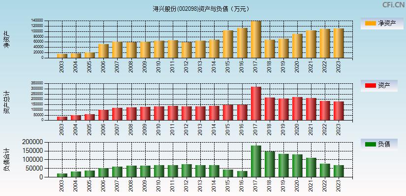 浔兴股份(002098)(浔兴股份)资产负债表分析图