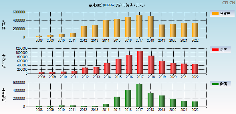 京威股份(002662)(京威股份)资产负债表分析图
