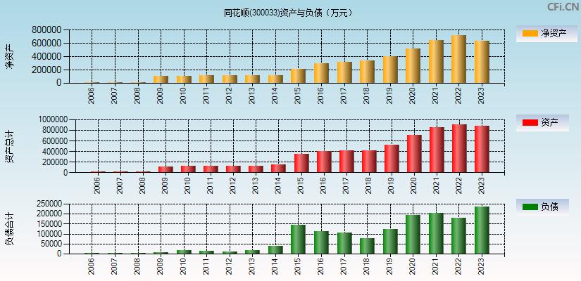 同花顺(300033)(同花顺)资产负债表分析图