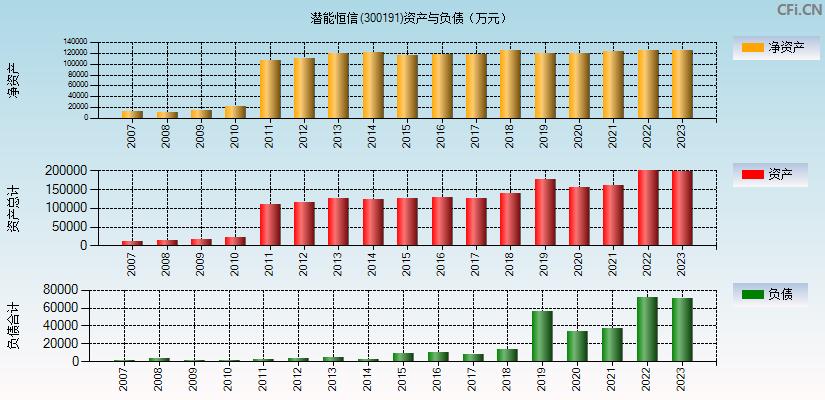 潜能恒信(300191)(潜能恒信)资产负债表分析图
