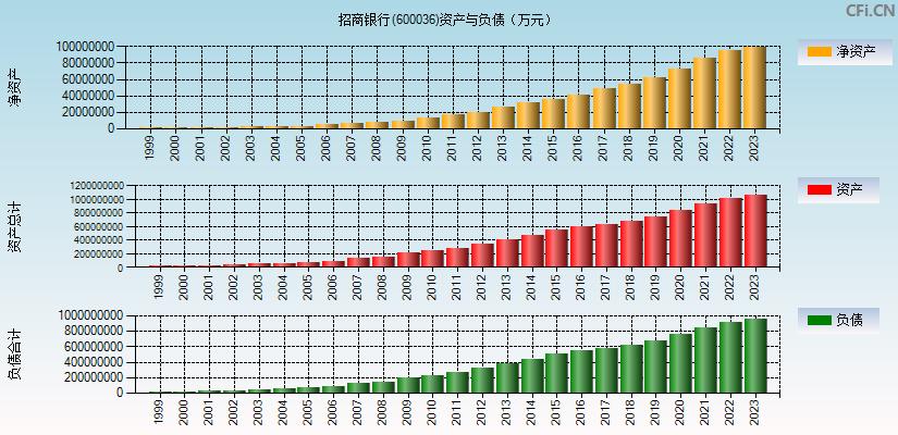 招商银行(600036)(招商银行)资产负债表分析图