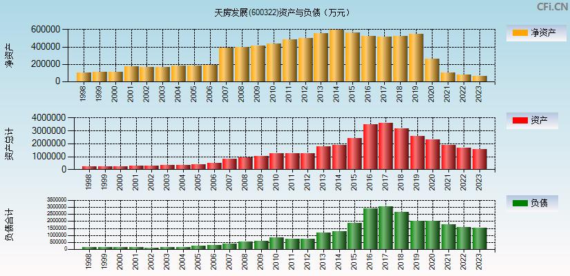 天房发展(600322)(天房发展)资产负债表分析图