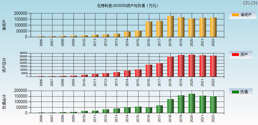北特科技(603009)(北特科技)资产负债表分析图