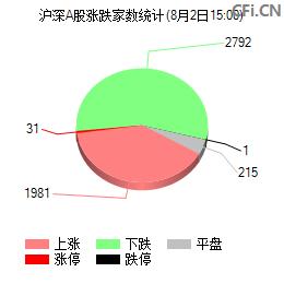 参与交易A股投资者周统计表