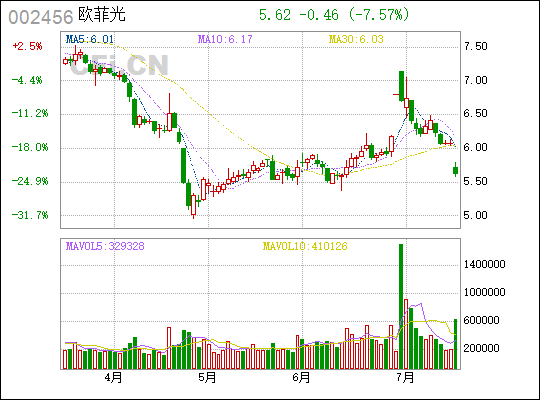 欧菲光:南昌市政公用持有公司两控股子公司各51%股权,已付10亿元