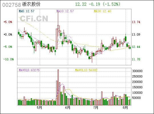 华通医药(002758)开盘涨停,浙农股份拟作价26.67亿元借壳上市