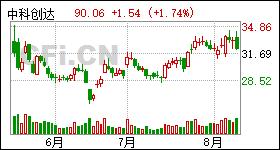 29股获买入评级 最新:贵州茅台