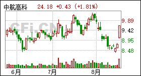 「 雅安专业股票炒股配资公司」机构强烈推荐33只个股-更新中